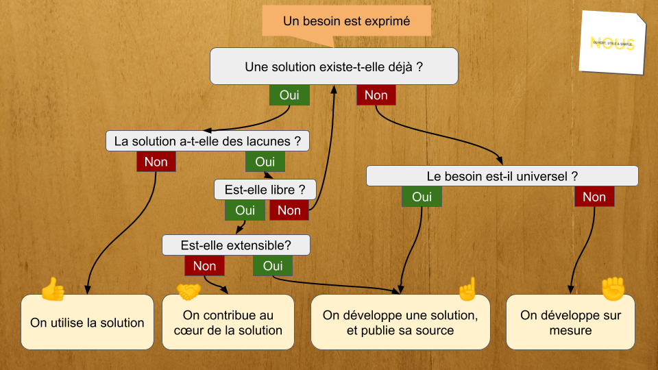 Arbre décisionnel : quelle solution utiliser ?